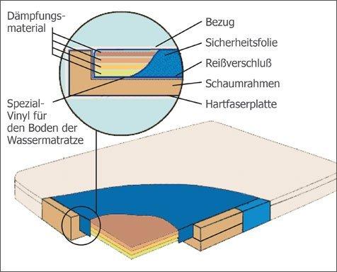 Aufbau Softside Wasserbett