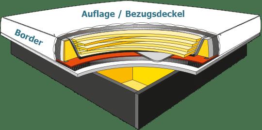 Wasserbettauflage und Vollwanne Abbildung
